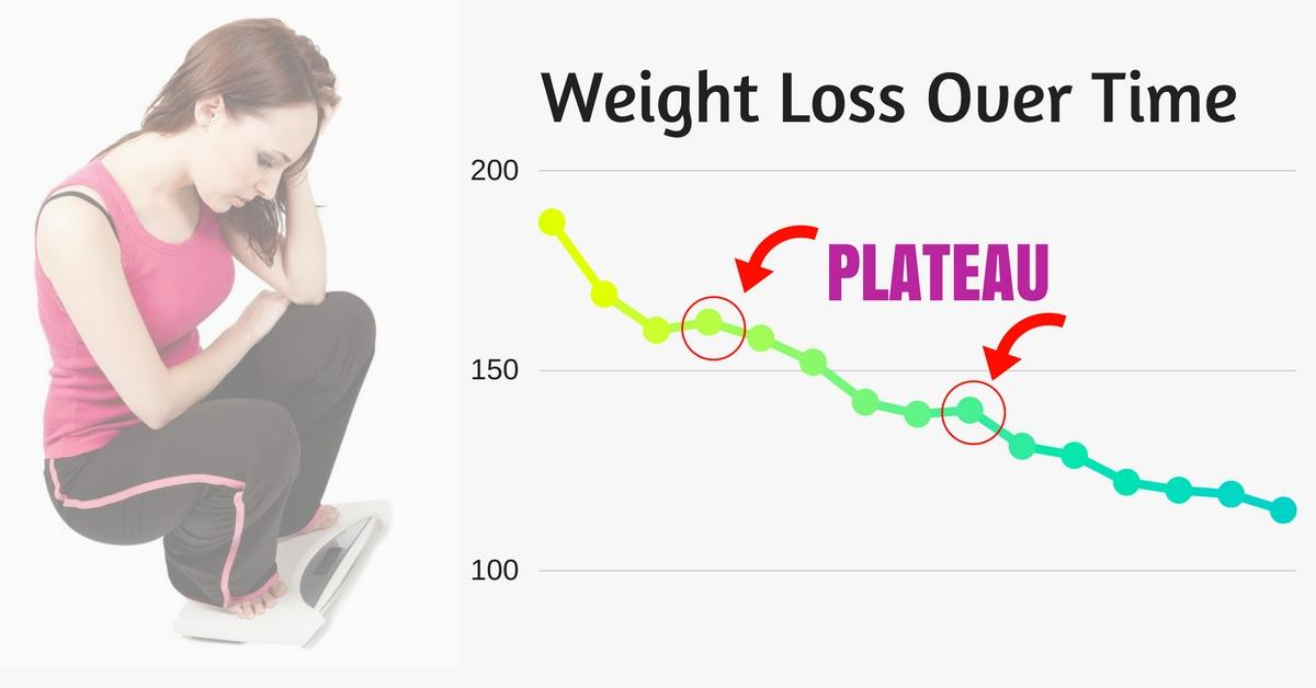 Weight loss plateau on Keto