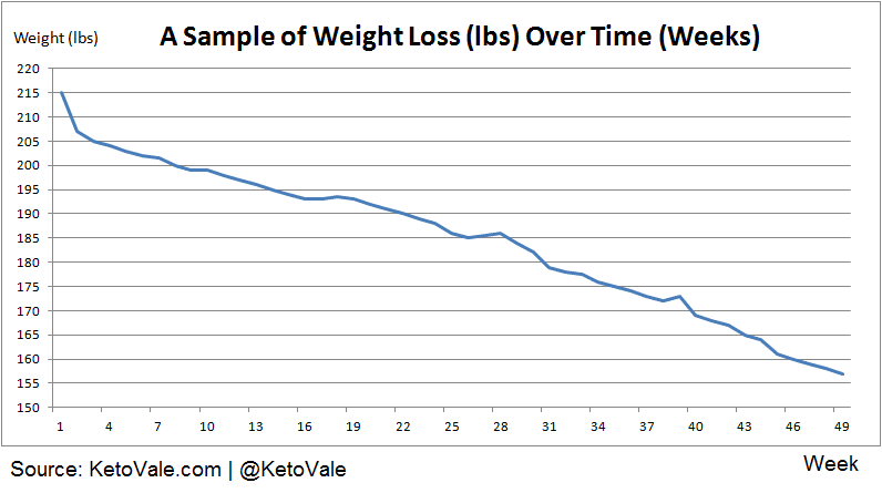 weight loss vs time chart