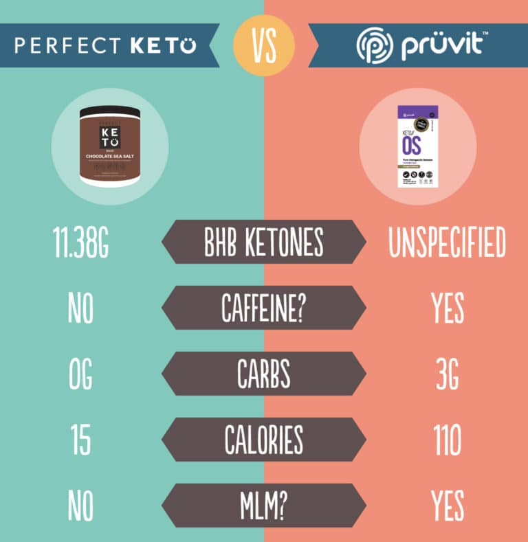 Perfect Keto VS Pruvit OS
