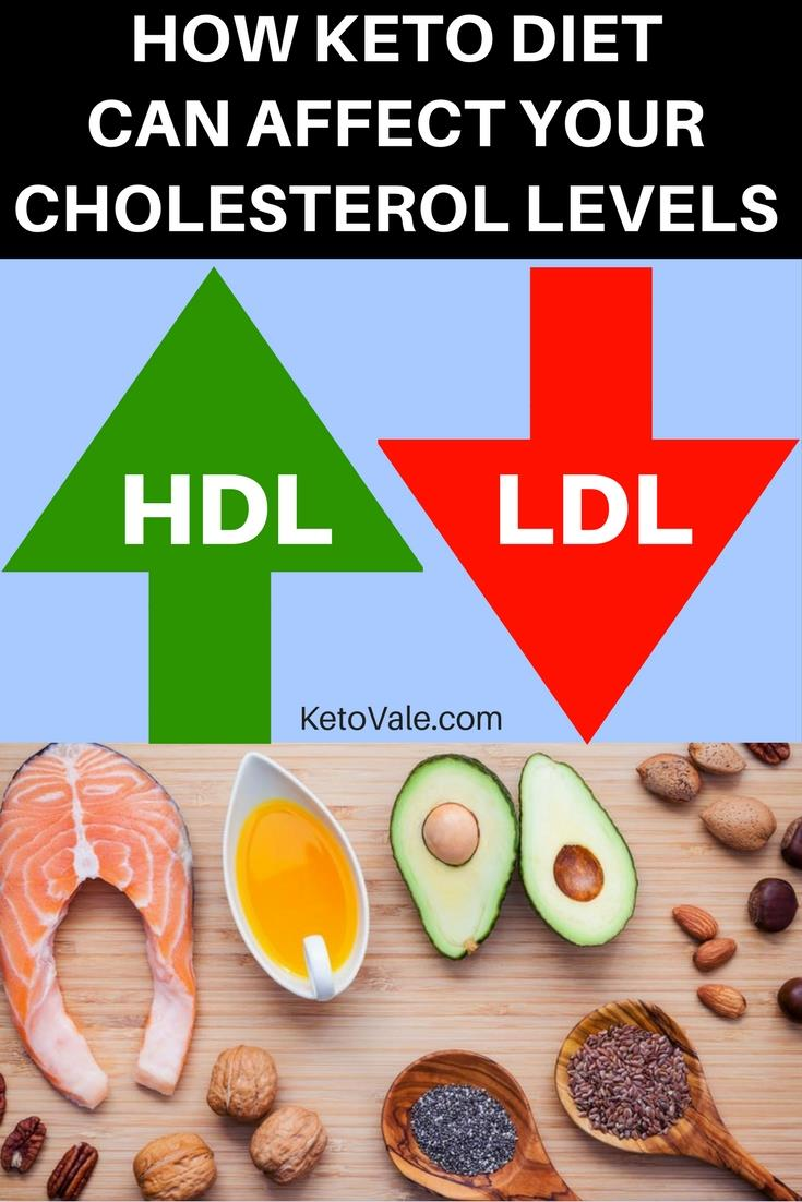 Cholesterol levels on Ketosis diet