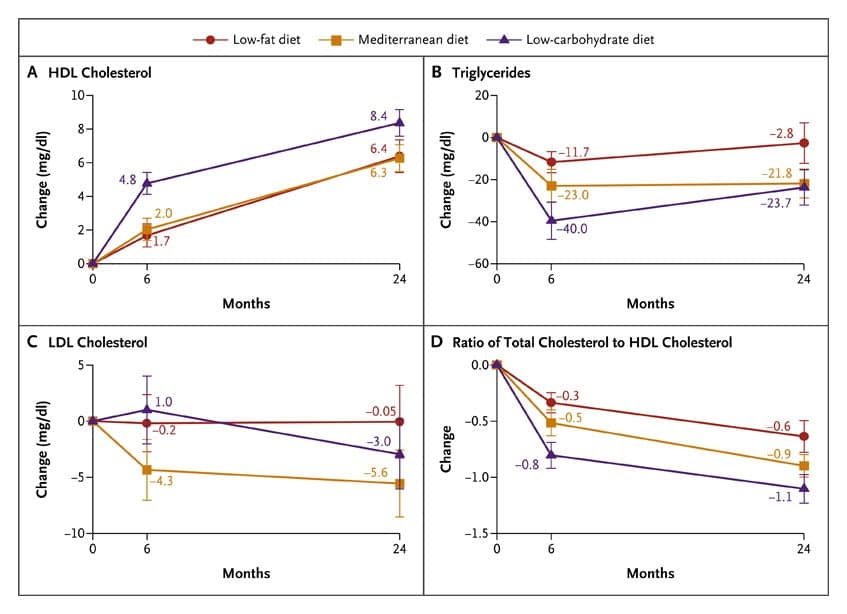 Changes in Cholesterol and Triglyceride Biomarkers