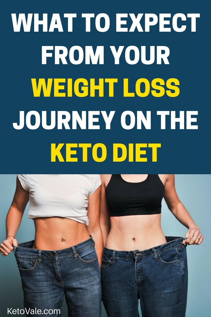 What to Expect from Your Weight Loss Journey on the Keto Diet