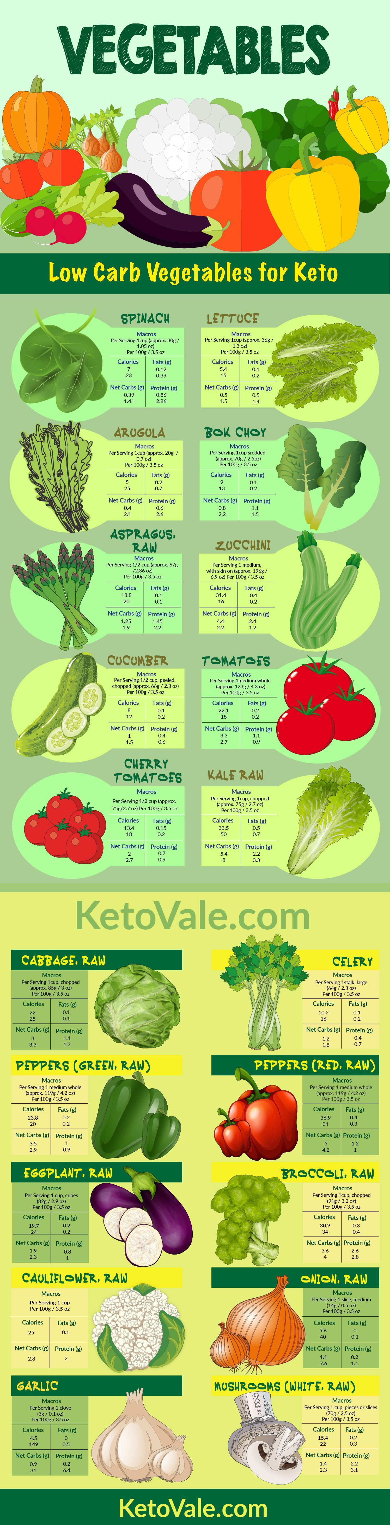 Keto Diet Food List, Including Best Keto Foods vs. Worst