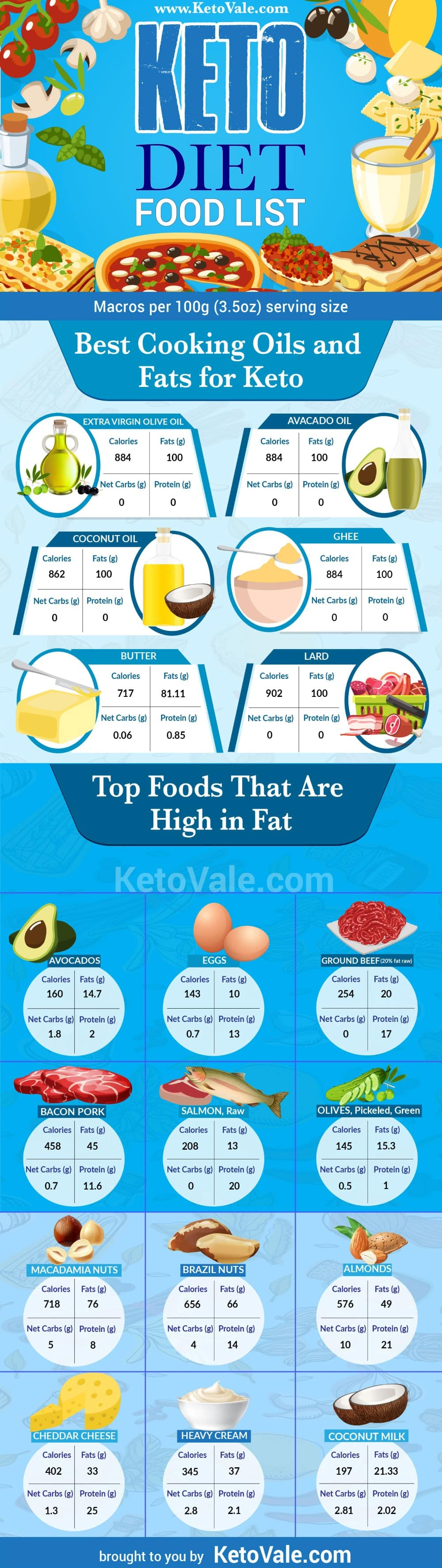 Best Fats and Oil on Keto Diet